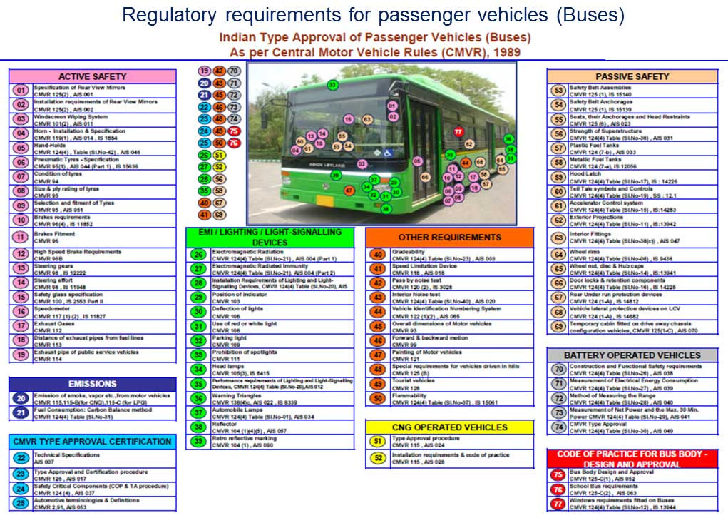 Regulatory Bus