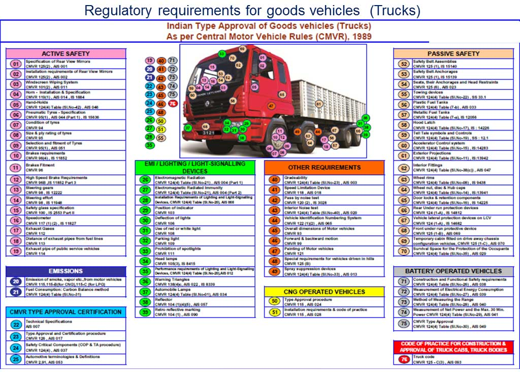 Goods Vehicles